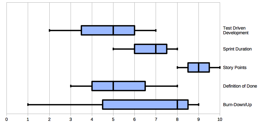 box plot diagram agility assessment
